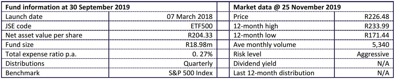 1nvest S&P 500 Fund Statistics