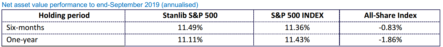 1nvest S&P 500 Historical performace