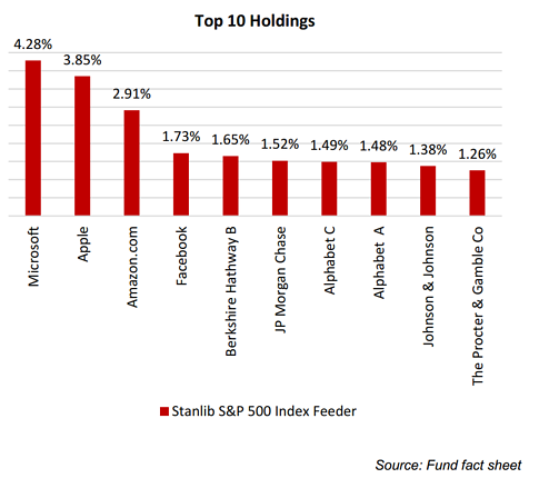 1nvest S&P 500 top holdings