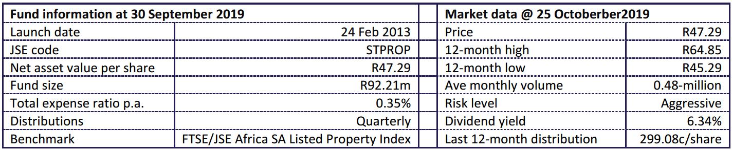 1nvest SA Property Fund Statistics
