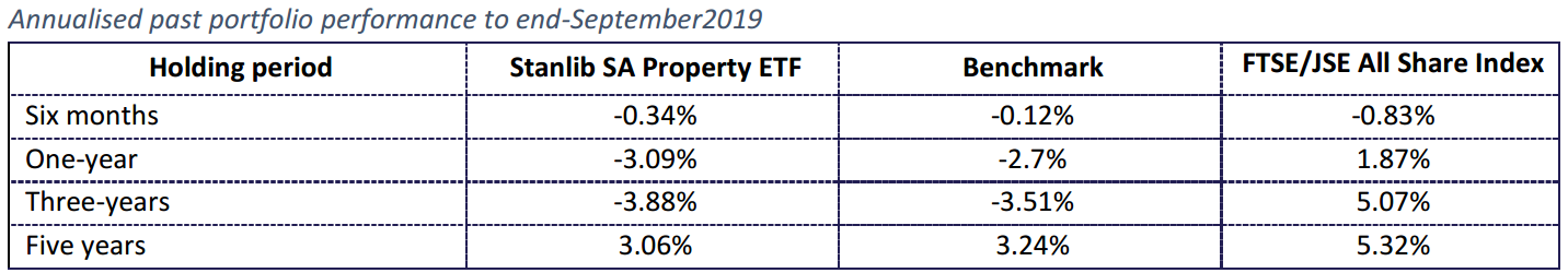 1nvest SA Property Historical performance