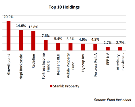 1nvest SA Property top holdings