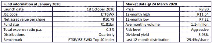 1nvest Swix  40 fund Statistics 2020