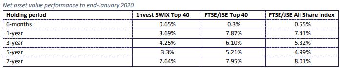 1nvest Swix 40 Historical performance 2020