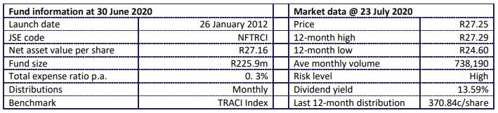 ABSA TRACI 2020 Fund Statistics