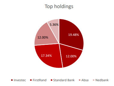 ABSA TRACI 2020 Top Holdings