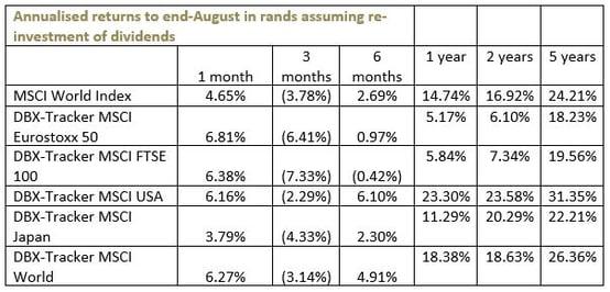 Annualised_returns_dbx_world.jpg