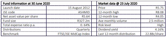 AshBurton Mid Cap 2020 Fund Statistics