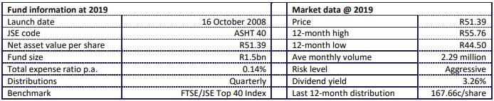 Ashburton Top 40 Fund Statistics