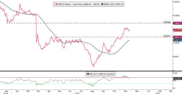 Aspen stock graph