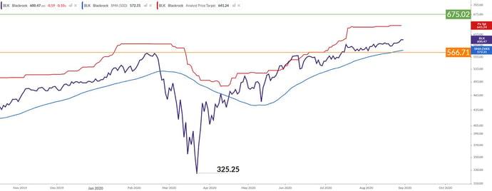 BLK Chart