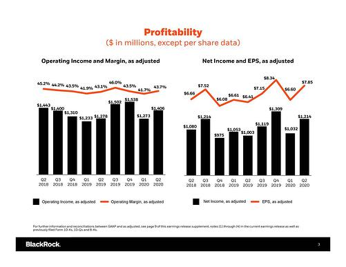 BLKProfitability
