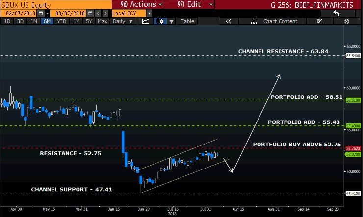Barry intraday