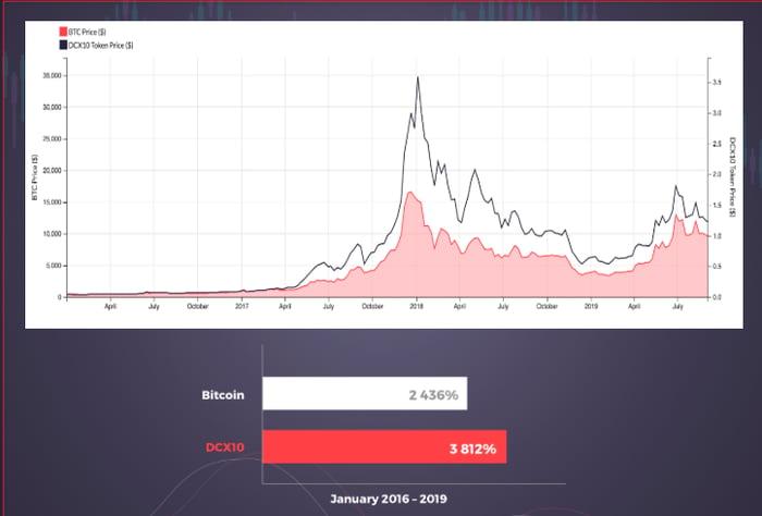 Bitcoin-DCX-chart