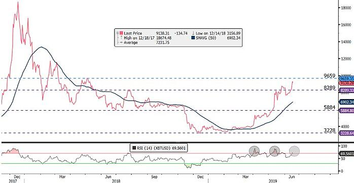 Bitcoin-chart-EasyEquities