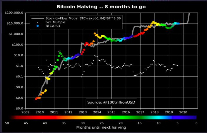Bitcoin-halving-chart