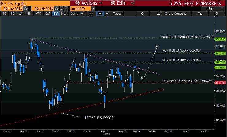 Boeing intraday