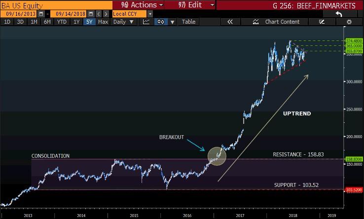 Boieng LongTerm chart