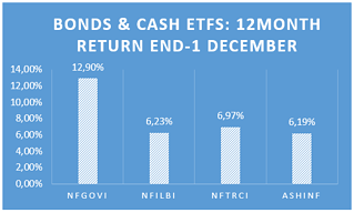Bonds & Cash ETfs.png