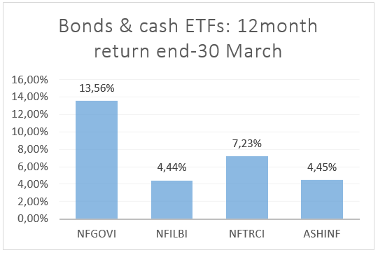 Bonds and Cash ETFs.png