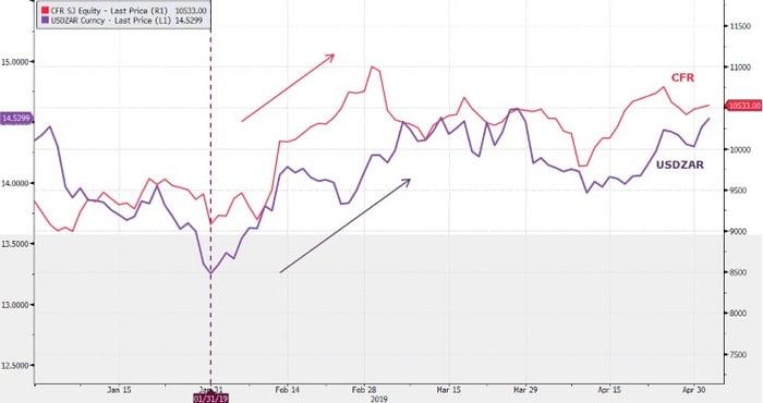 CFR-USDZAR-Graph