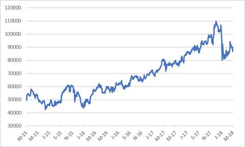 Capitec share price