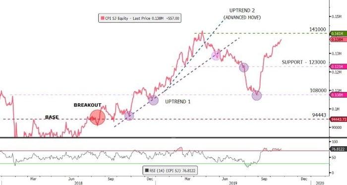 Capitec-Bloomberg-Graph