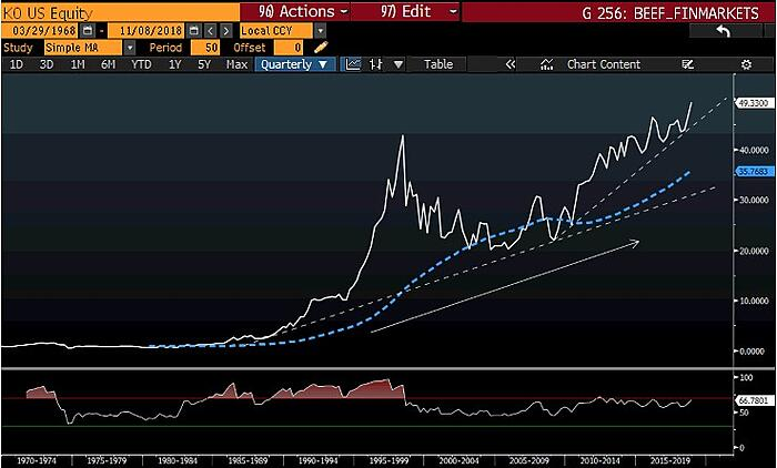 Coca-Cola 50-day moving average