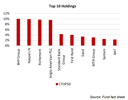 Coreshares holdings