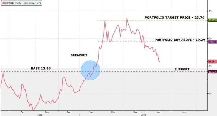 Cronos-bloomberg-chart
