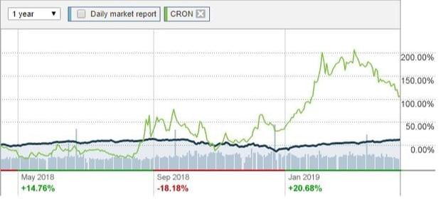 Cronos-earnings-nasdaq-chart
