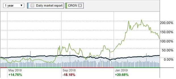 Cronos-earnings-nasdaq-chart