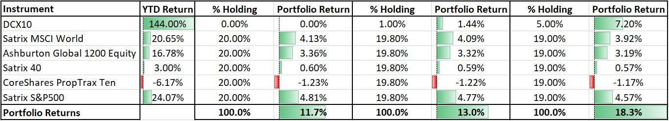 DCX-returns-portfolio-holdings