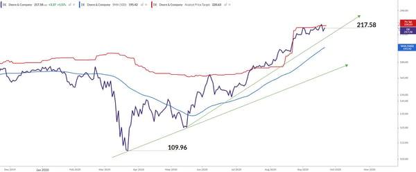 DE Chart
