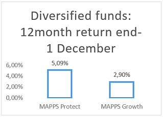 Diversified Funds-1.png