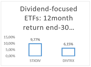 Dividend focused ETFs.png