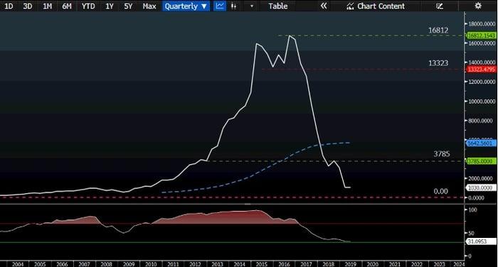 EOH-chart-price