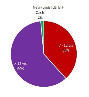 Inflation_ETF_holdings.jpg