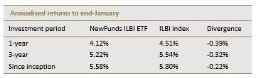Inflation_etf_annualised_returns.jpg