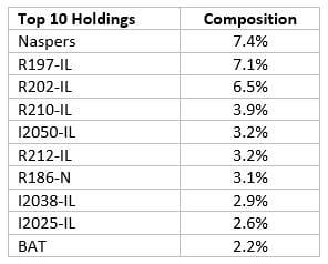 top_holdings_protect_etf.jpg