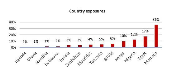 Country_Exposures_Chart.jpg
