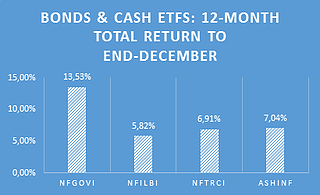 Bonds & Cash Efts.png