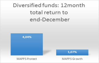 Diversified Funds.png