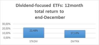 Diviend- Focused Eft's.png