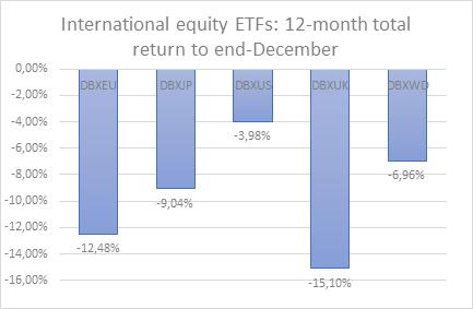 International equity ETFs.png