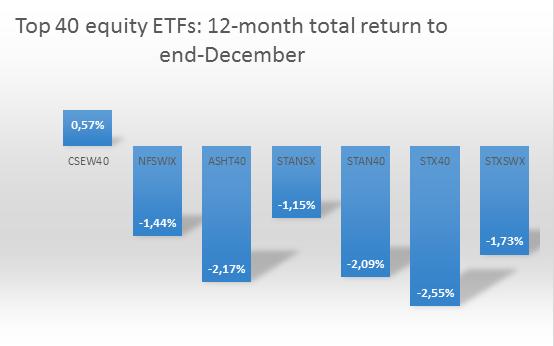 Top 40 equity ETFs.png