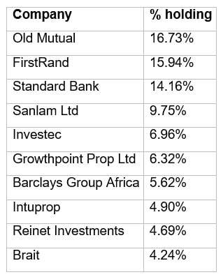Top_ten_holdings.jpg