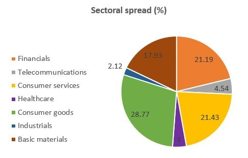 Sectoral_spread.jpg