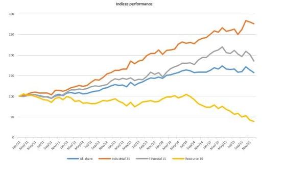 Indices_performance.jpg