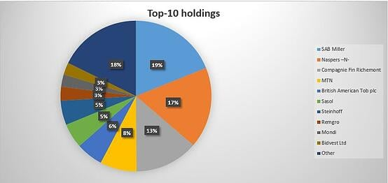 Top_10_holdings_new.jpg